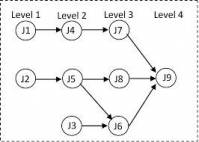 کاربرد بهینه سازی استوار در حل مسأله زمانبندی (Scheduling) ماشین های موازی