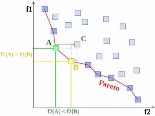 آموزش استفاده از روش اپسیلون محدودیت (ε Constraint) در حل مسأله چندهدفه