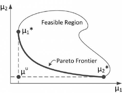 آموزش جامع و کامل حل یک مدل ریاضی با استفاده از روش محدودیت اپسیلون تقویت شده