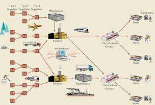 نمونه پروپوزال با موضوع مدیریت زنجیره تامین خون در هنگام وقوع فجایع (Disaster)